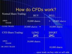 CFD Trader - Review What is it? Is it Scam? Work