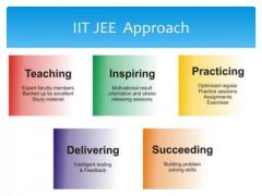 Best coaching institute for IIT JEE preparation in Ghaziabad